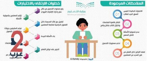 وزارة التعليم : تواجه 5 ثغرات للاختبارات بـ8 حلول