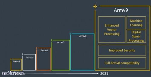 شركة ARM تعلن عن البنية الأساسية Armv9